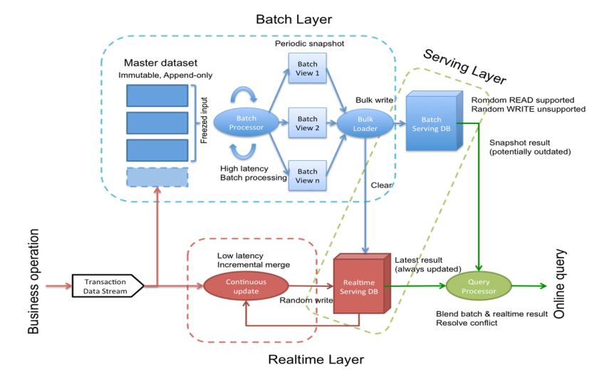 Comment faire le choix d 39 une architecture big data for Architecture big data
